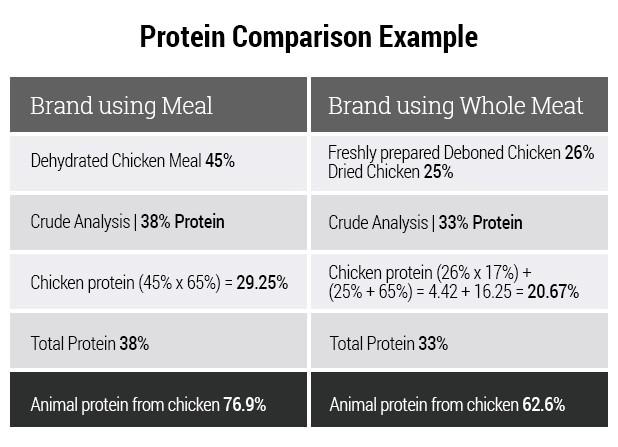 Protein compare chart